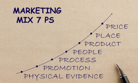 The 7 Ps Of Marketing!